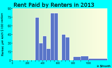 Hamilton City rent paid by renters for apartments graph