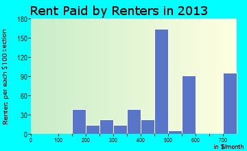 South Zanesville rent paid by renters for apartments graph