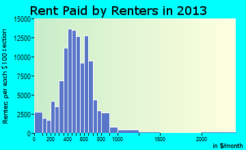 Toledo rent paid by renters for apartments graph