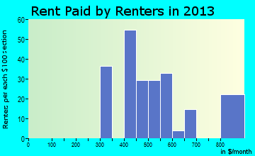 Wayne Lakes rent paid by renters for apartments graph