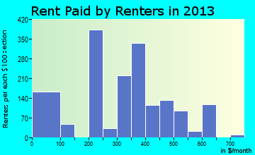 Wellston rent paid by renters for apartments graph