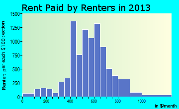 Rent paid by renters in 2015 in Whitehall, OH