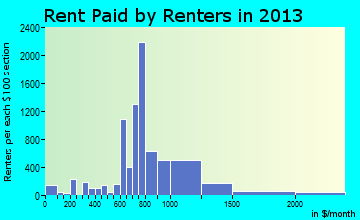 Rent paid by renters in 2016 in Highland, CA