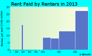 Highlands-Baywood Park rent paid by renters for apartments graph