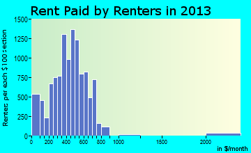 Zanesville rent paid by renters for apartments graph