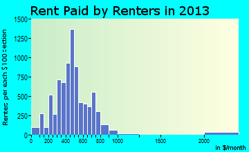 Rent paid by renters in 2015 in Ada, OK