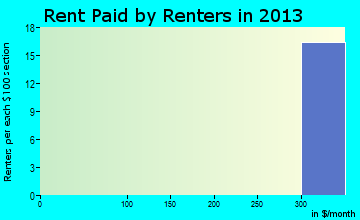 Akins rent paid by renters for apartments graph
