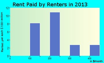 Albion rent paid by renters for apartments graph