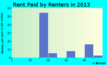 Rent paid by renters in 2013 in Bennington, OK