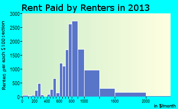 Huntington Park rent paid by renters for apartments graph