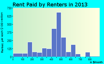 Cushing rent paid by renters for apartments graph