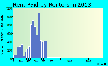Rent paid by renters in 2016 in Del City, OK