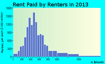 Enid rent paid by renters for apartments graph