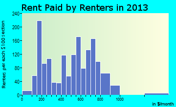 Grove rent paid by renters for apartments graph
