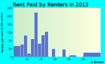Holdenville rent paid by renters for apartments graph