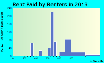Kennedy rent paid by renters for apartments graph