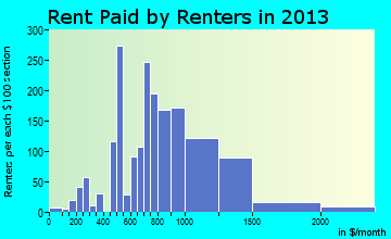 King City rent paid by renters for apartments graph