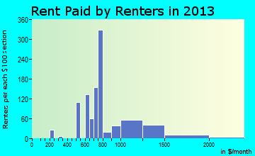 Kings Beach rent paid by renters for apartments graph