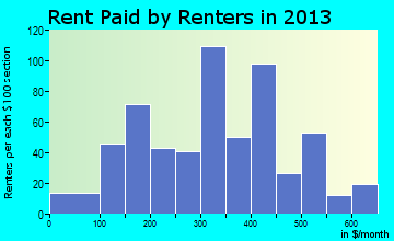 Spiro rent paid by renters for apartments graph