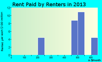 Stringtown rent paid by renters for apartments graph