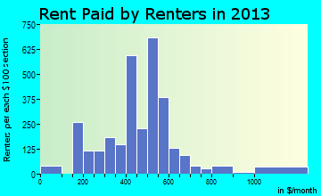 Woodward rent paid by renters for apartments graph