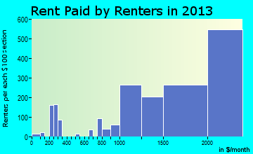 Laguna Beach rent paid by renters for apartments graph