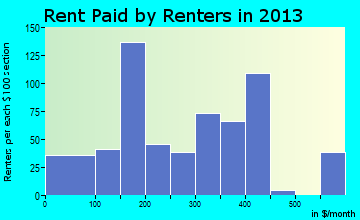 Watonga rent paid by renters for apartments graph