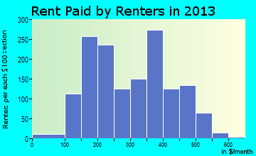 Tishomingo rent paid by renters for apartments graph