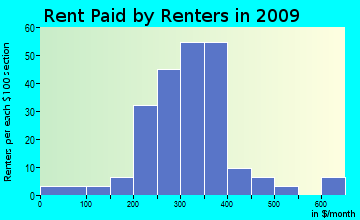 South Bryan rent paid by renters for apartments graph