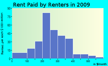 West Haskell rent paid by renters for apartments graph
