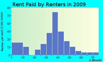 West Texas rent paid by renters for apartments graph