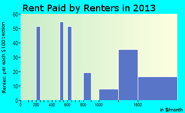 Lake Nacimiento rent paid by renters for apartments graph