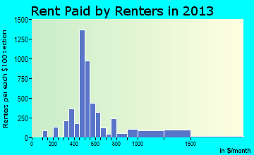 Monmouth rent paid by renters for apartments graph