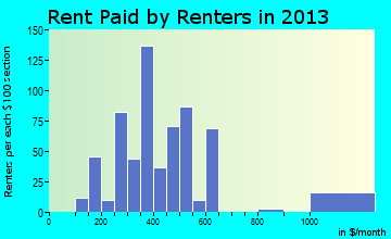 Nyssa rent paid by renters for apartments graph