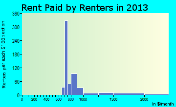 Redwood rent paid by renters for apartments graph