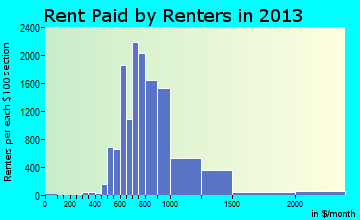 Tigard rent paid by renters for apartments graph