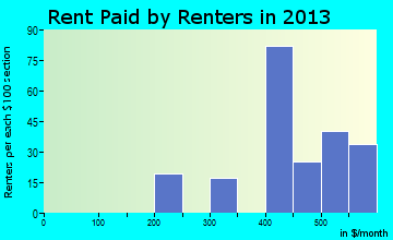 Wallowa rent paid by renters for apartments graph