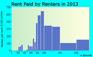 Lake Oswego rent paid by renters for apartments graph