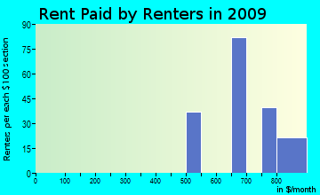 Labish Village rent paid by renters for apartments graph