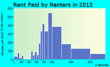 La Presa rent paid by renters for apartments graph