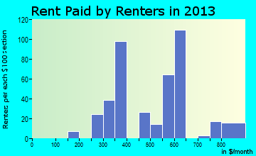 Drain rent paid by renters for apartments graph