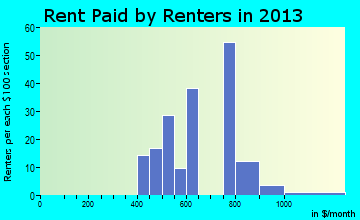 Coburg rent paid by renters for apartments graph