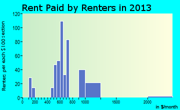 Cannon Beach rent paid by renters for apartments graph