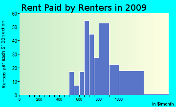 Tumalo rent paid by renters for apartments graph