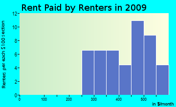 Brogan rent paid by renters for apartments graph