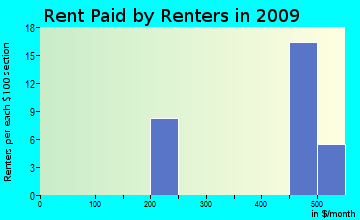 Imnaha rent paid by renters for apartments graph