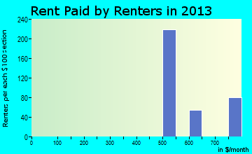 Rent paid by renters in 2016 in Treasure Lake, PA