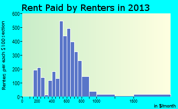 Lindsay rent paid by renters for apartments graph