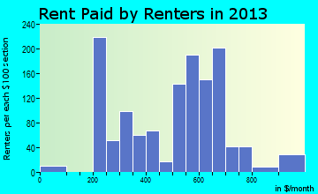 Wellsboro rent paid by renters for apartments graph