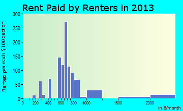 Wind Gap rent paid by renters for apartments graph